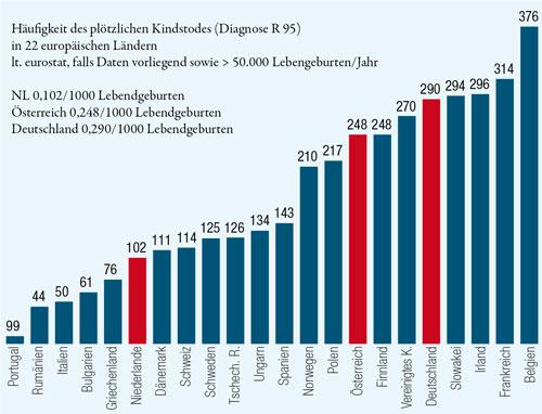Statistik I (22 Länder)