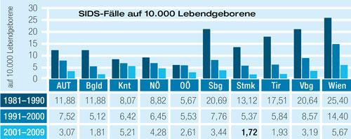 Statistik II (Österreich)